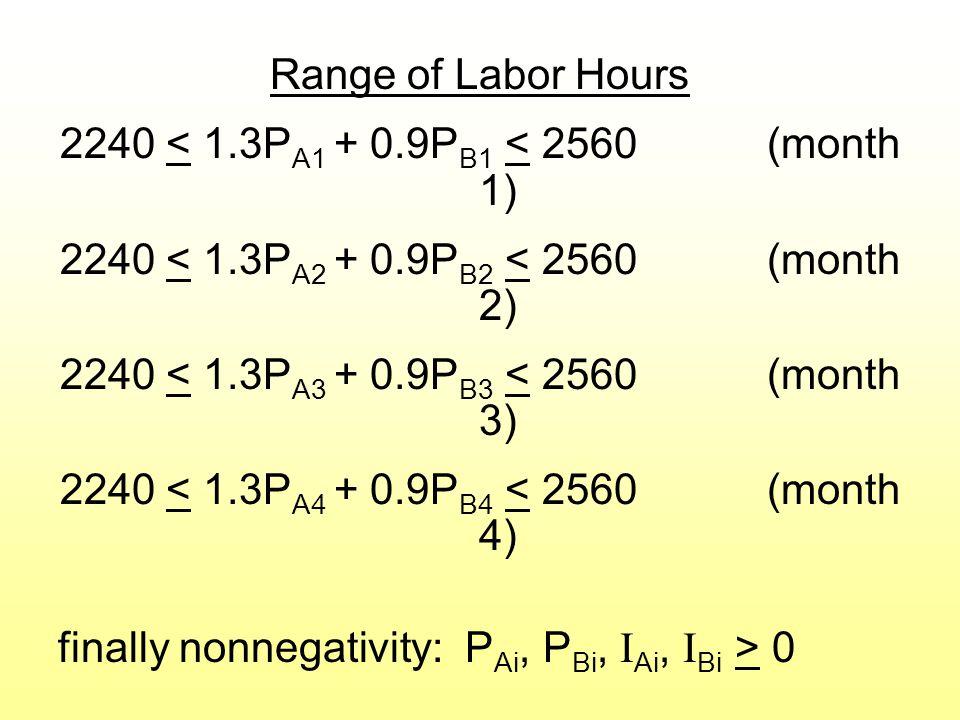 Range of Labor Hours 2240 < 1.3P A1 + 0.9P B1 < 2560 (month 1) 2240 < 1.3P A2 + 0.9P B2 < 2560 (month 2) 2240 < 1.3P A3 + 0.9P B3 < 2560 (month 3) 2240 < 1.3P A4 + 0.9P B4 < 2560 (month 4) finally nonnegativity: P Ai, P Bi, I Ai, I Bi > 0 Go to file 3-11.xls