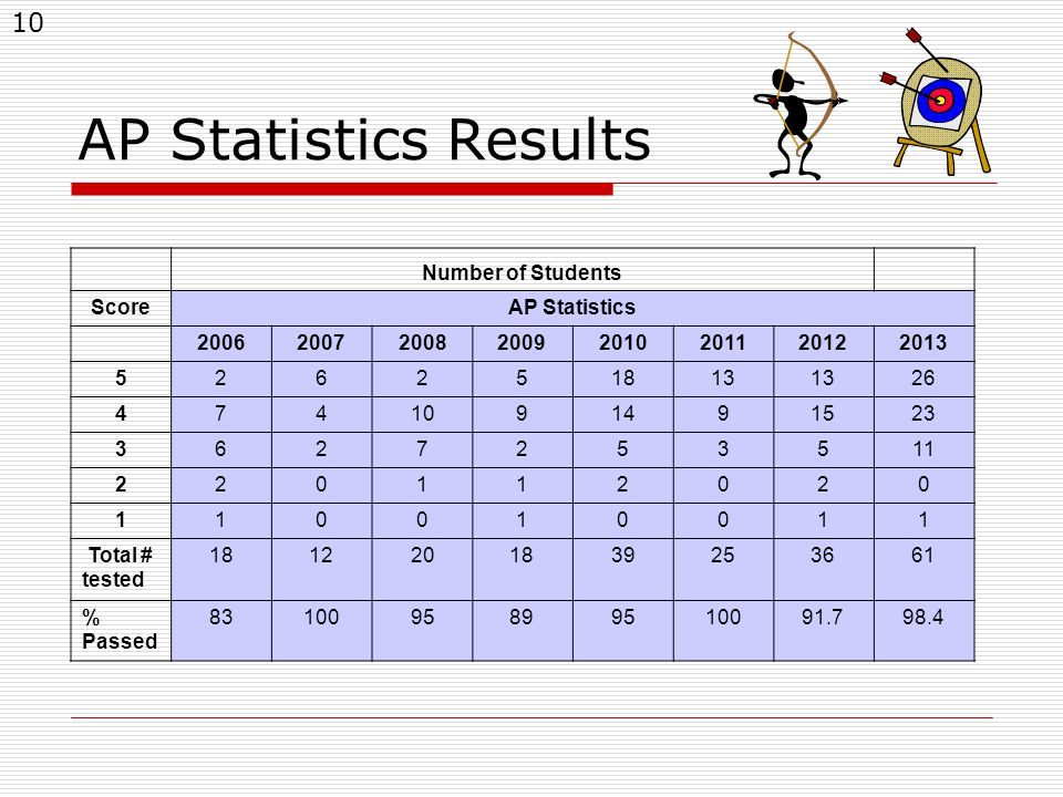 10 AP Statistics Results Number of Students ScoreAP Statistics 20062007200820092010201120122013 526251813 26 4741091491523 3627253511 220112020 110010011 Total # tested 1812201839253661 % Passed 8310095899510091.798.4
