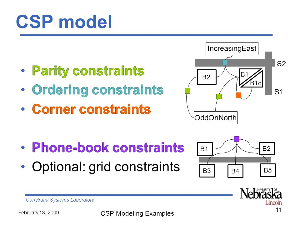 Constraint Systems Laboratory February 18, 2009 CSP Modeling Examples 11 CSP model S1 S2 B2 OddOnNorth B1 B1c B3 B4 B5 B1 B2 IncreasingEast