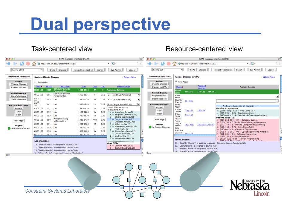 Constraint Systems Laboratory Dual perspective Task-centered viewResource-centered view