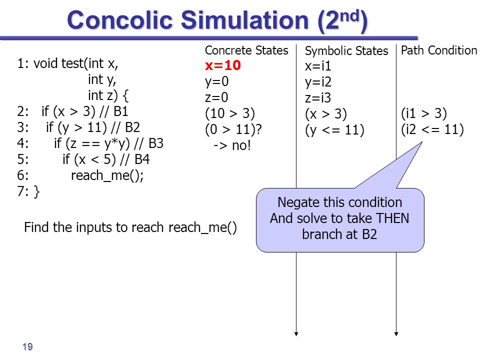 19 Concolic Simulation (2 nd ) 1: void test(int x, int y, int z) { 2: if (x > 3) // B1 3: if (y > 11) // B2 4: if (z == y*y) // B3 5: if (x < 5) // B4