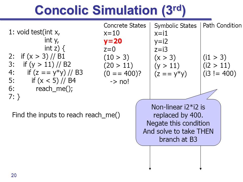 20 Concolic Simulation (3 rd ) 1: void test(int x, int y, int z) { 2: if (x > 3) // B1 3: if (y > 11) // B2 4: if (z == y*y) // B3 5: if (x < 5) // B4