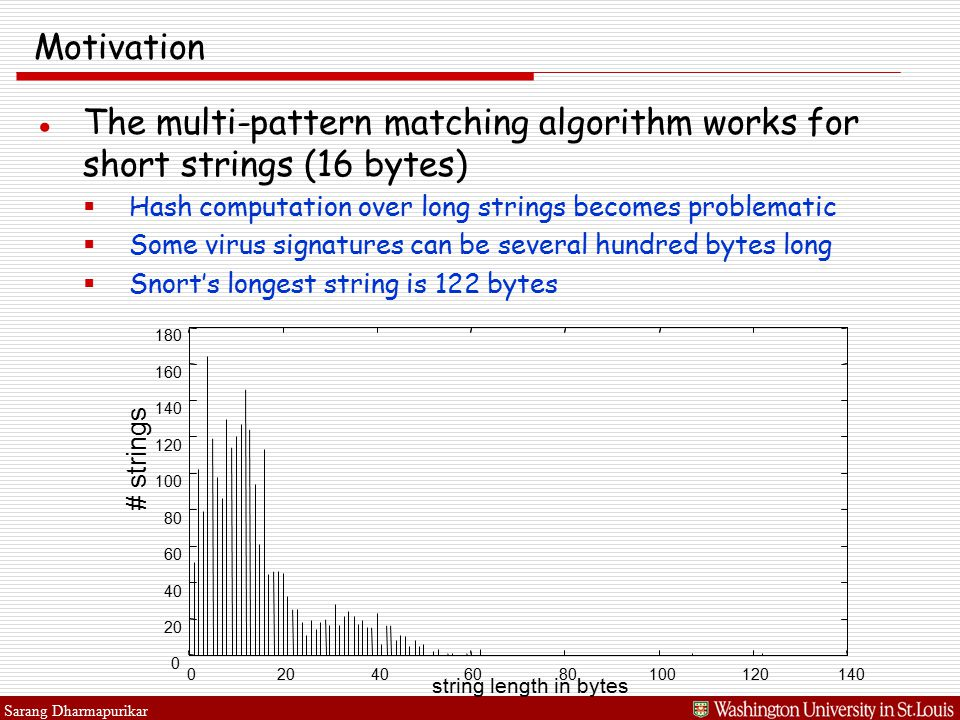 Sarang Dharmapurikar Motivation ●The multi-pattern matching algorithm works for short strings (16 bytes)  Hash computation over long strings becomes problematic  Some virus signatures can be several hundred bytes long  Snort's longest string is 122 bytes