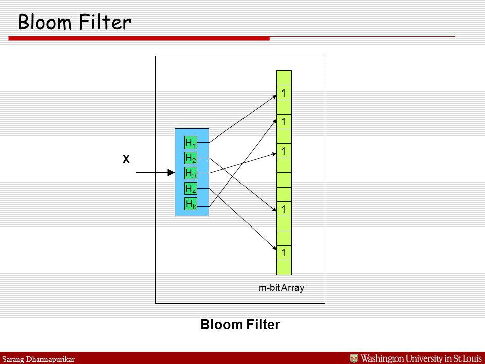 Sarang Dharmapurikar Bloom Filter X 1 1 1 1 1 m-bit Array H1H1 H2H2 H3H3 H4H4 HkHk Bloom Filter
