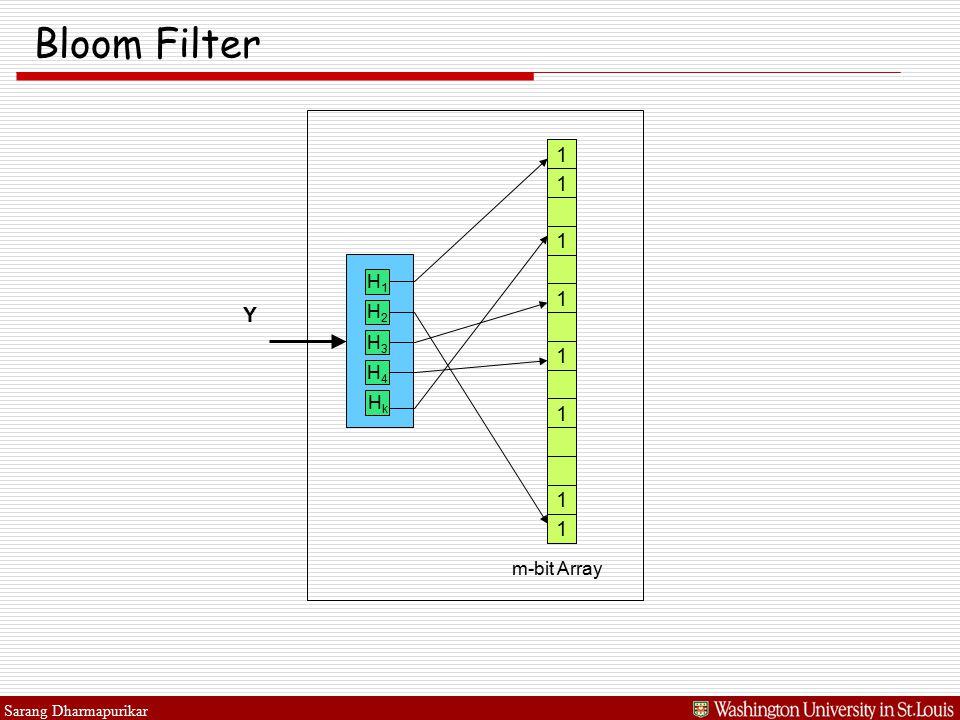 Sarang Dharmapurikar Bloom Filter Y 1 1 1 1 1 m-bit Array 1 1 1 H1H1 H2H2 H3H3 H4H4 HkHk