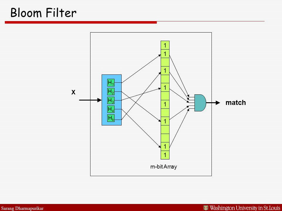 Sarang Dharmapurikar Bloom Filter X 1 1 1 1 1 m-bit Array 1 1 1 match H1H1 H2H2 H3H3 H4H4 HkHk