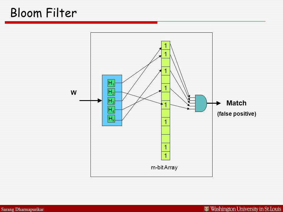 Sarang Dharmapurikar Bloom Filter W 1 1 1 1 1 m-bit Array 1 1 1 Match (false positive) H1H1 H2H2 H3H3 H4H4 HkHk