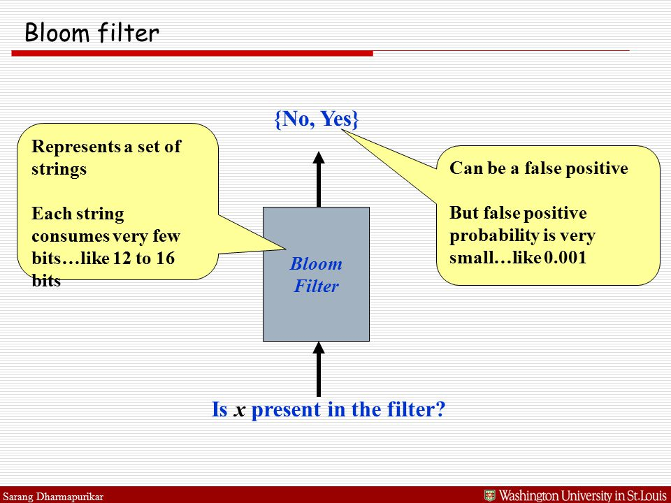 Sarang Dharmapurikar Bloom filter Bloom Filter Is x present in the filter? {No, Yes} Can be a false positive But false positive probability is very sm