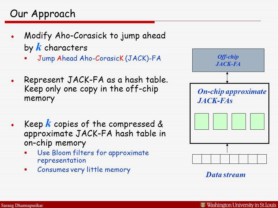 Sarang Dharmapurikar Our Approach ●Modify Aho-Corasick to jump ahead by k characters  Jump Ahead Aho-CorasicK (JACK)-FA ●Represent JACK-FA as a hash table.