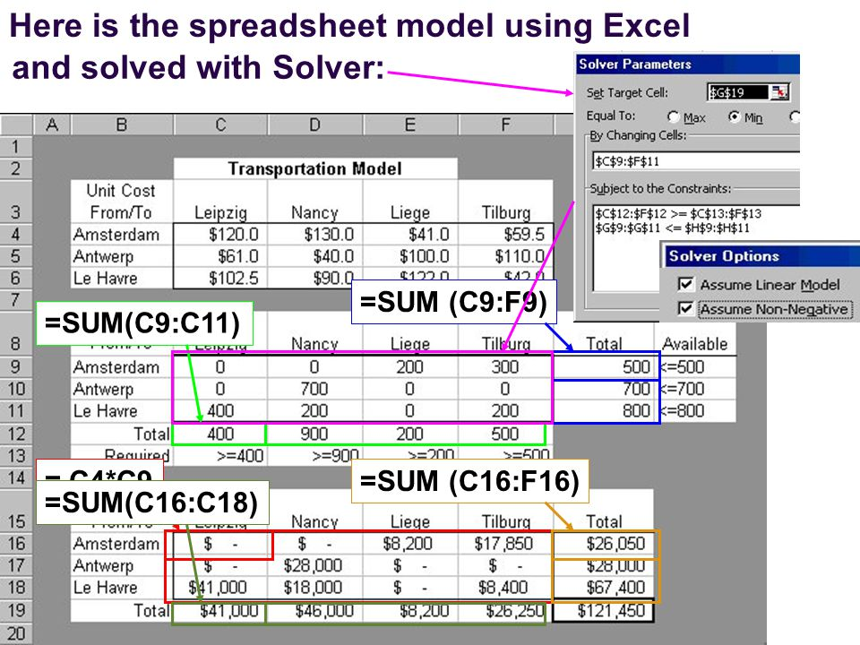 Here is the spreadsheet model using Excel = C4*C9=SUM (C9:F9)=SUM(C9:C11) and solved with Solver: =SUM (C16:F16)=SUM(C16:C18)