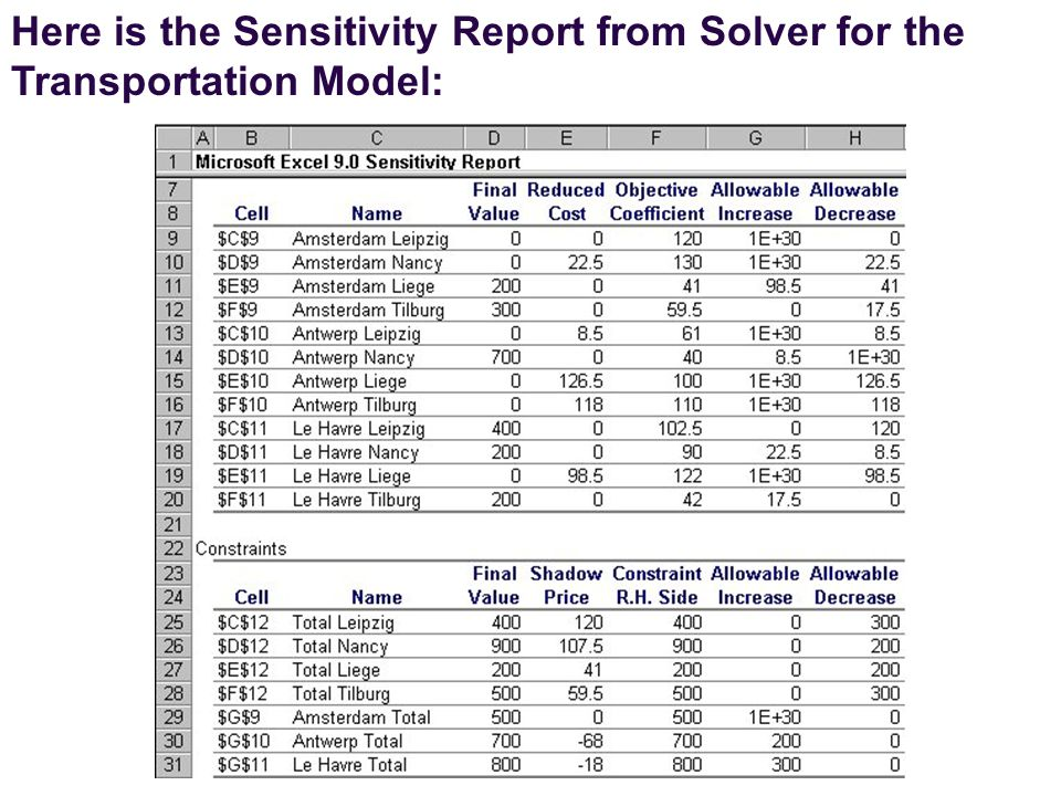 Here is the Sensitivity Report from Solver for the Transportation Model: