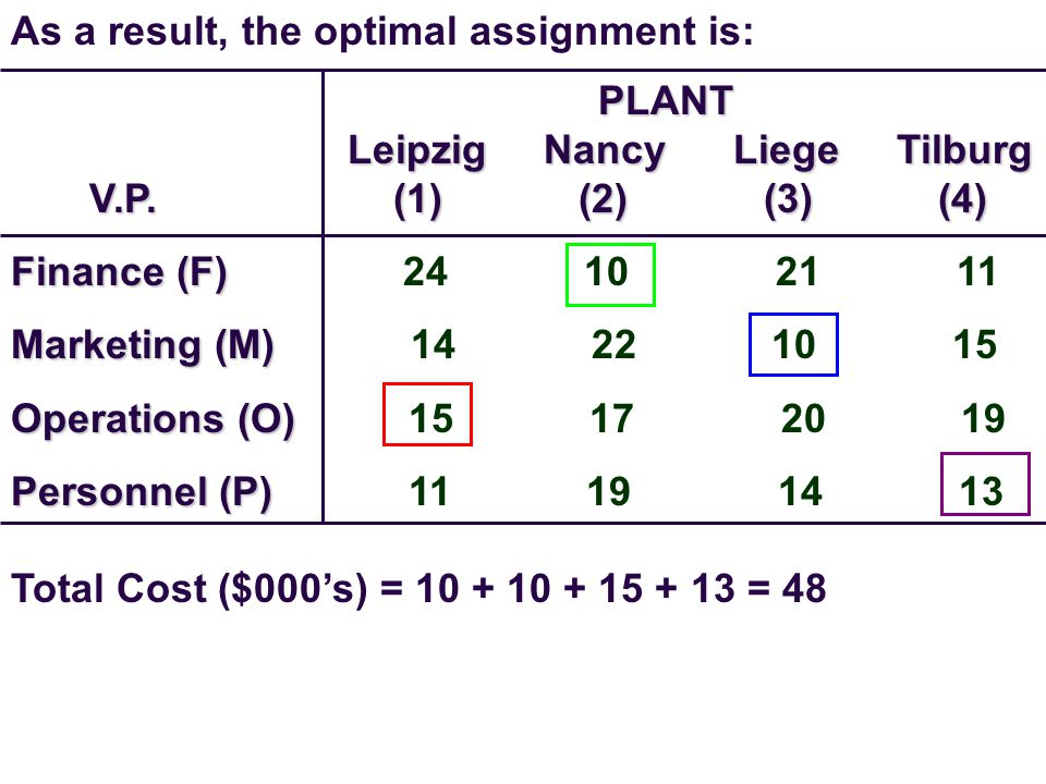 As a result, the optimal assignment is: PLANT Leipzig Nancy Liege Tilburg V.P.