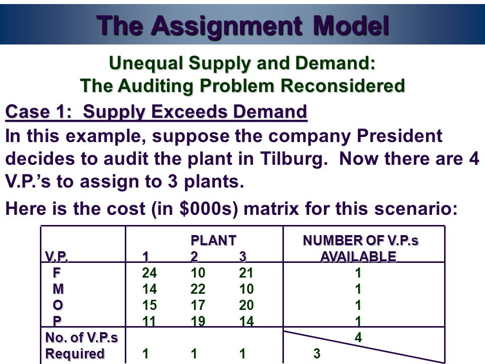 The Assignment Model Case 1: Supply Exceeds Demand Unequal Supply and Demand: The Auditing Problem Reconsidered In this example, suppose the company President decides to audit the plant in Tilburg.