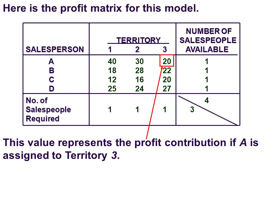 Here is the profit matrix for this model.