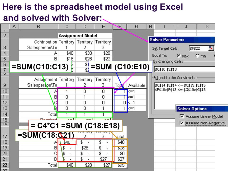 and solved with Solver: =SUM(C18:C21) Here is the spreadsheet model using Excel = C4*C10=SUM (C10:E10)=SUM(C10:C13)=SUM (C18:E18)