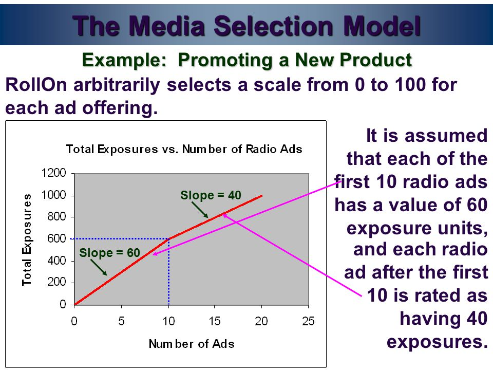 Slope = 60 It is assumed that each of the first 10 radio ads has a value of 60 exposure units, The Media Selection Model RollOn arbitrarily selects a scale from 0 to 100 for each ad offering.