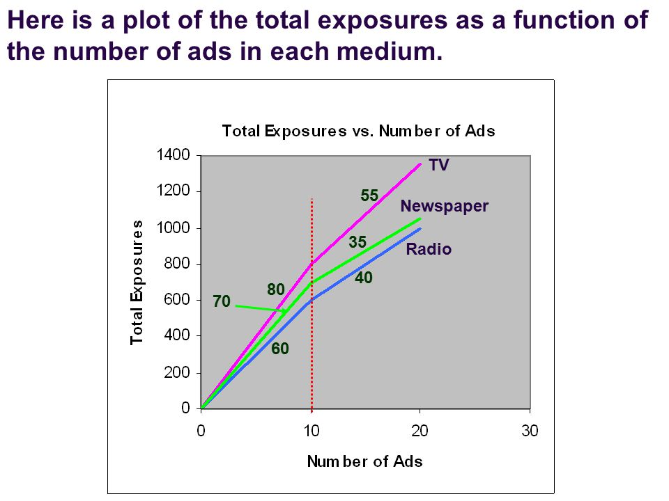 TV Newspaper Radio 55 80 70 35 60 40 Here is a plot of the total exposures as a function of the number of ads in each medium.