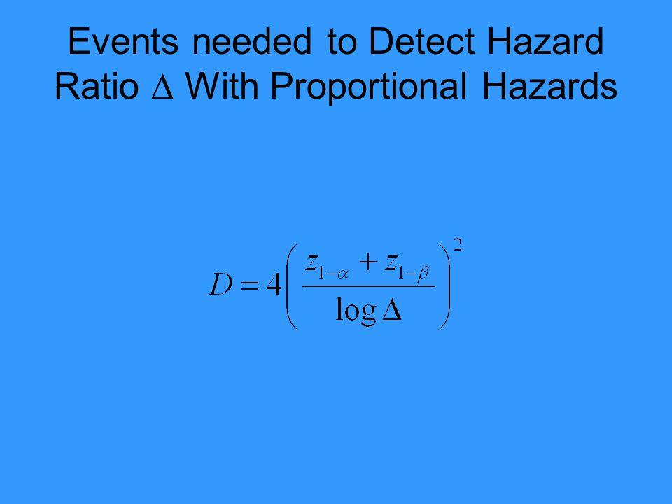 Events needed to Detect Hazard Ratio  With Proportional Hazards