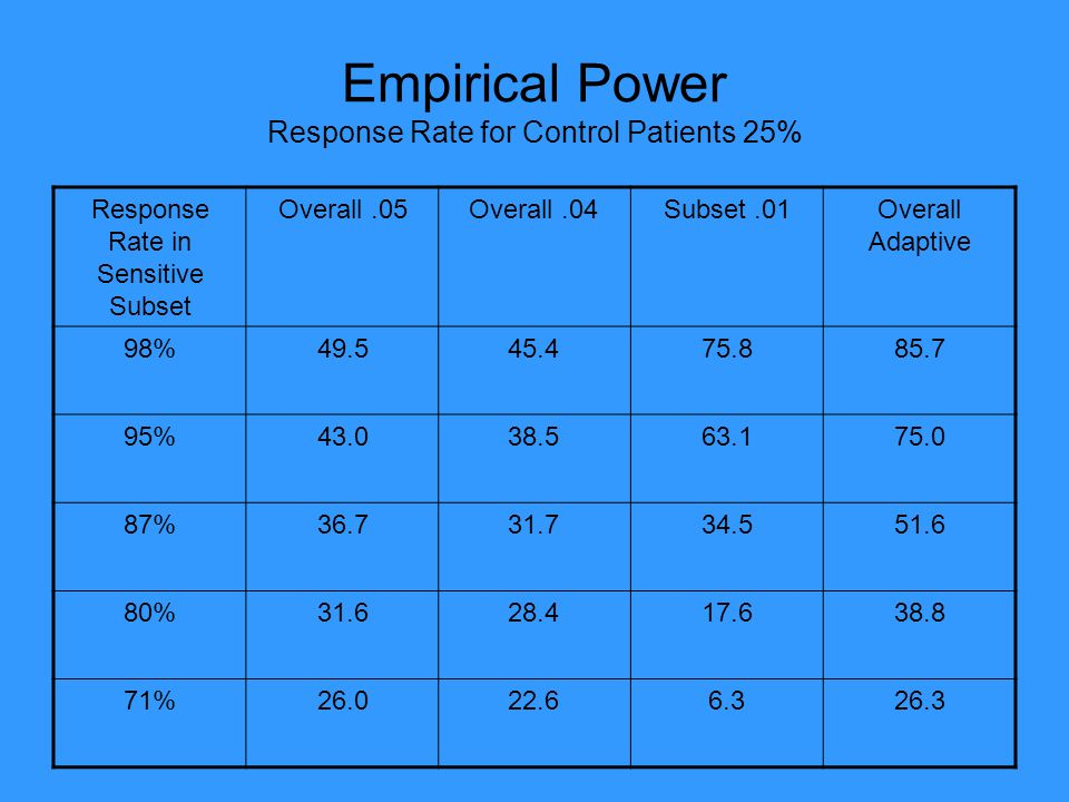 Empirical Power Response Rate for Control Patients 25% Response Rate in Sensitive Subset Overall.05Overall.04Subset.01Overall Adaptive 98%49.545.475.885.7 95%43.038.563.175.0 87%36.731.734.551.6 80%31.628.417.638.8 71%26.022.66.326.3