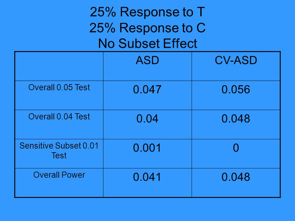 25% Response to T 25% Response to C No Subset Effect ASDCV-ASD Overall 0.05 Test 0.0470.056 Overall 0.04 Test 0.040.048 Sensitive Subset 0.01 Test 0.0010 Overall Power 0.0410.048