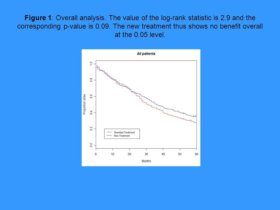 Figure 1: Overall analysis.
