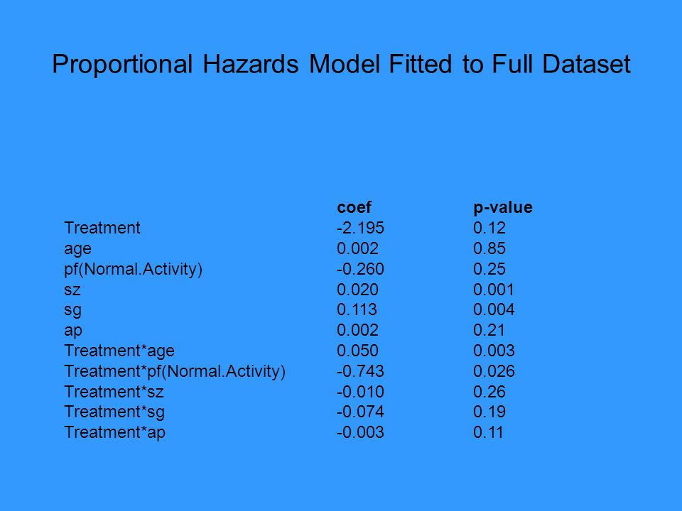 Proportional Hazards Model Fitted to Full Dataset coef p-value Treatment -2.195 0.12 age 0.002 0.85 pf(Normal.Activity) -0.260 0.25 sz 0.020 0.001 sg 0.113 0.004 ap 0.002 0.21 Treatment*age 0.050 0.003 Treatment*pf(Normal.Activity) -0.743 0.026 Treatment*sz -0.010 0.26 Treatment*sg -0.074 0.19 Treatment*ap -0.003 0.11