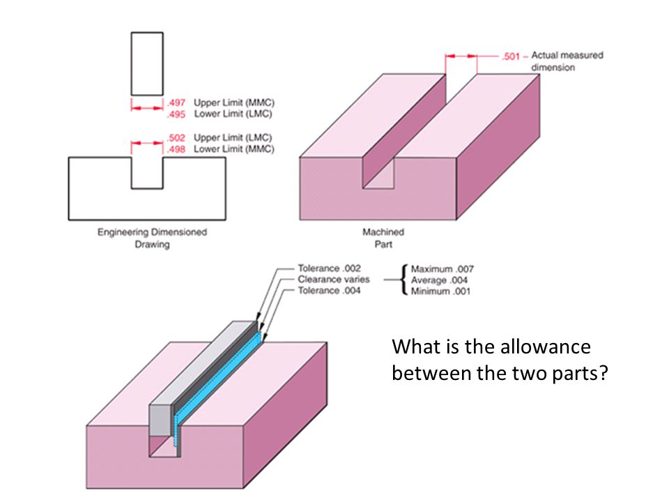 What is the allowance between the two parts?