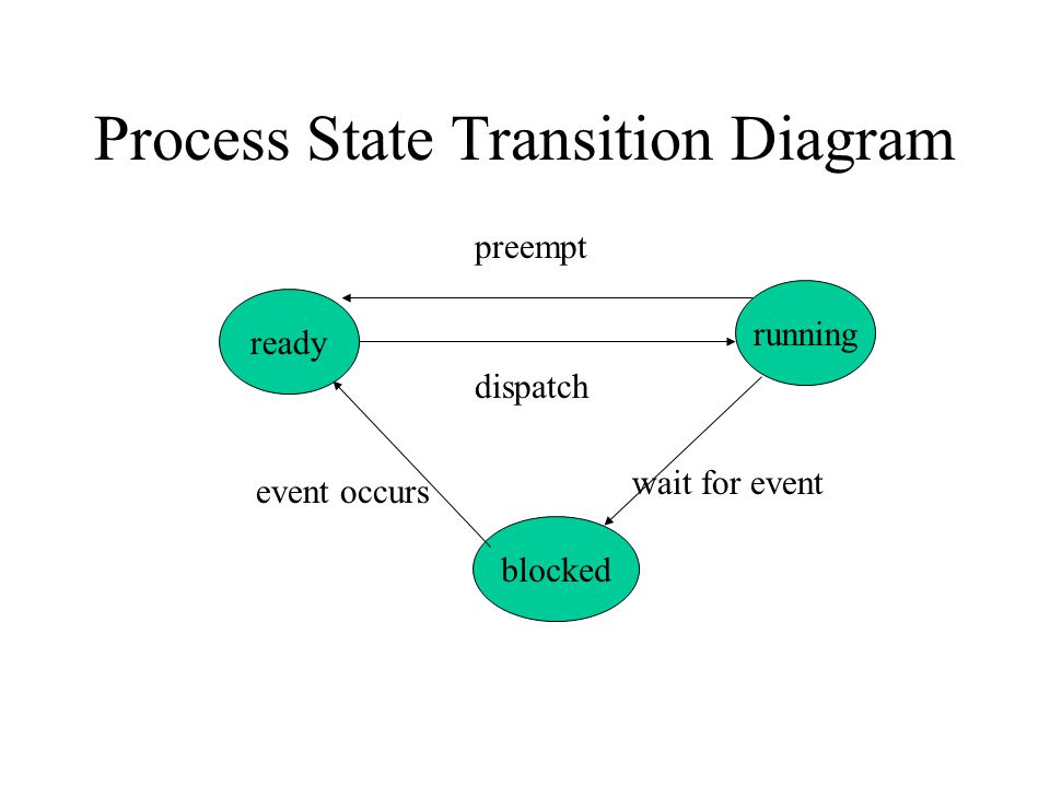 Process State Transition Diagram ready running blocked preempt dispatch wait for event event occurs