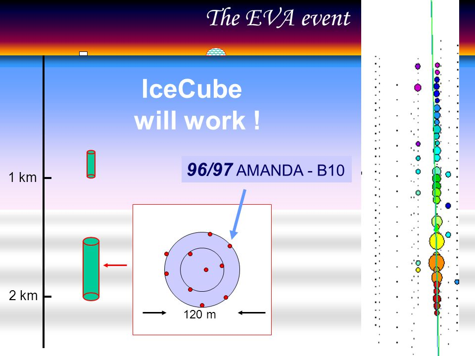 1 km 2 km IceCube will work ! 96/97 AMANDA - B10 120 m The EVA event