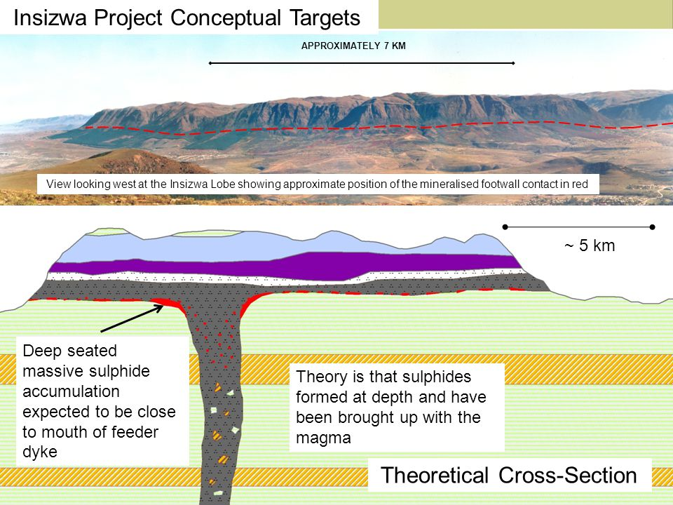 Deep seated massive sulphide accumulation expected to be close to mouth of feeder dyke Theory is that sulphides formed at depth and have been brought