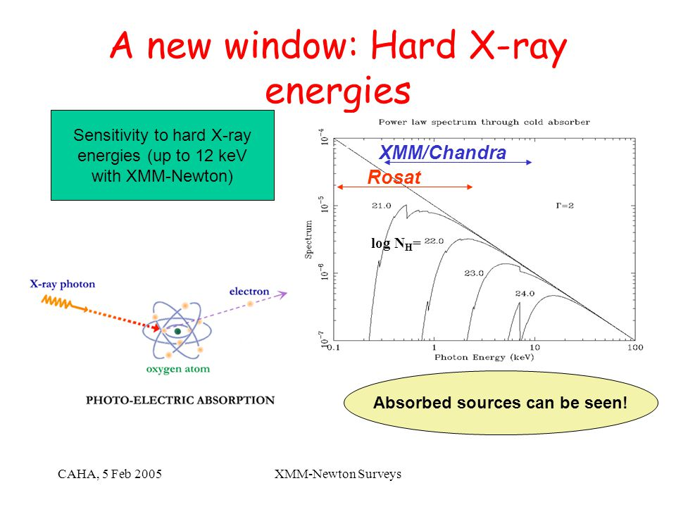 CAHA, 5 Feb 2005XMM-Newton Surveys A new window: Hard X-ray energies Sensitivity to hard X-ray energies (up to 12 keV with XMM-Newton) Rosat XMM/Chandra log N H = Absorbed sources can be seen!