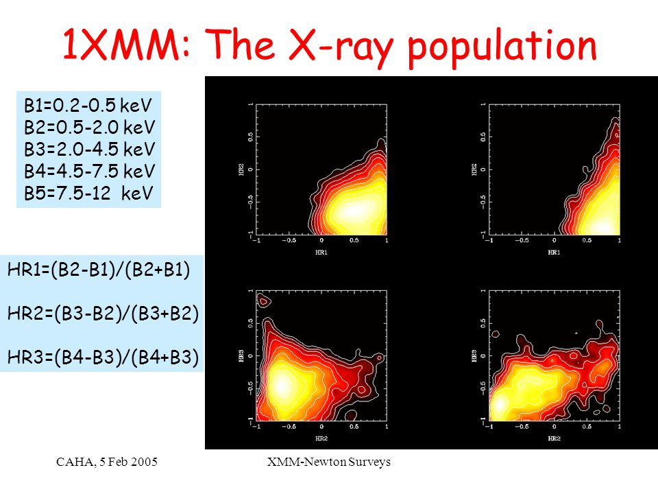 CAHA, 5 Feb 2005XMM-Newton Surveys 1XMM: The X-ray population B1=0.2-0.5 keV B2=0.5-2.0 keV B3=2.0-4.5 keV B4=4.5-7.5 keV B5=7.5-12 keV HR1=(B2-B1)/(B2+B1) HR2=(B3-B2)/(B3+B2) HR3=(B4-B3)/(B4+B3)