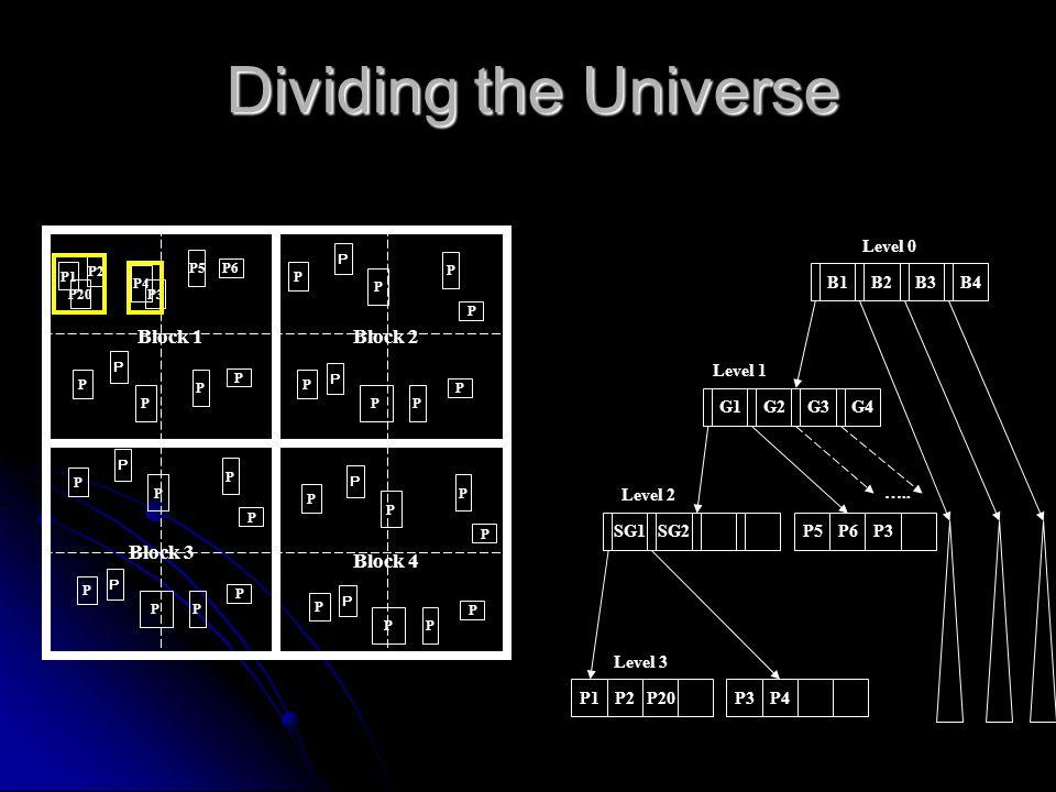 Block 1Block 2 Block 3 Block 4 Dividing the Universe P5 P6 P1 P2 P4 P P P P P P P P P P P P P P P P P P P P P P P P P P P P P P P P P P P Level 2 B1B2B3B4G1G2G3G4 P5P6P3 P1P2P20P3P4 SG1SG2 Level 0 Level 1 Level 3 …..