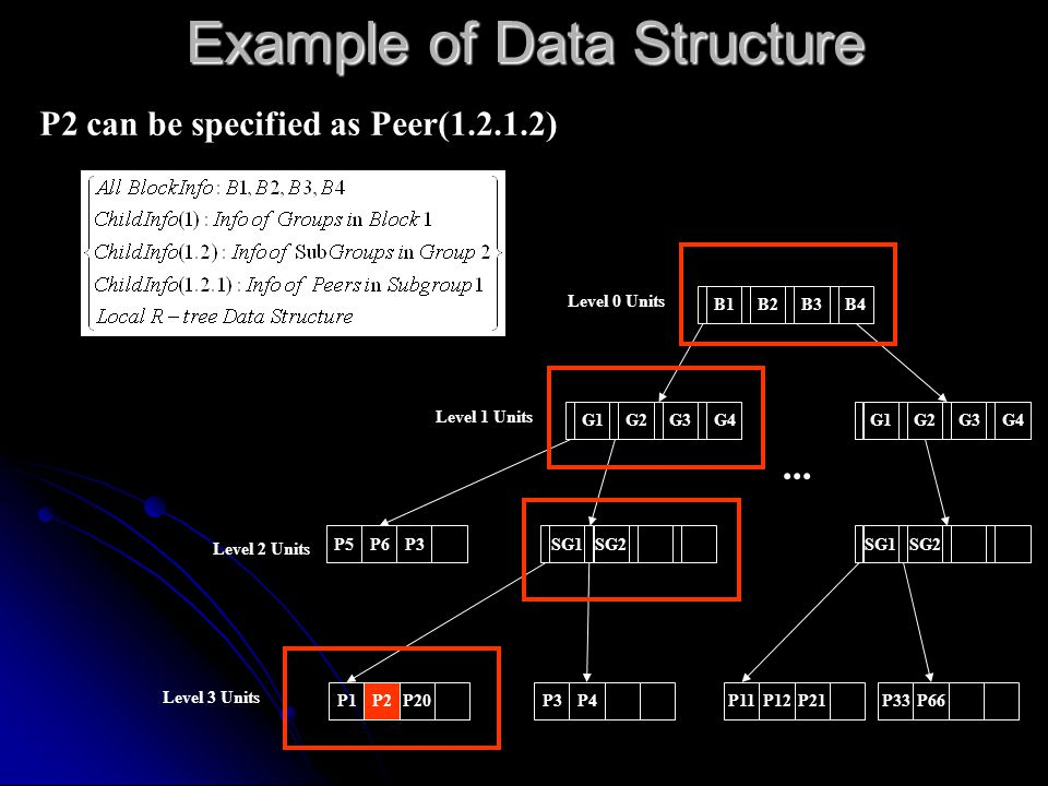 Example of Data Structure Level 2 Units B1B2B3B4G1G2G3G4P5P6P3 P1P2P20P3P4 SG1SG2 Level 0 Units Level 1 Units Level 3 Units...