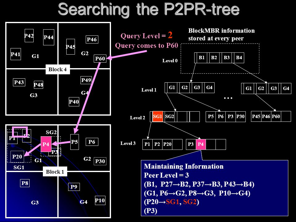 Level 2 B1B2B3B4 G1G2G3G4 P5P6P3P30 P1P2P20P3P4 SG1SG2 BlockMBR information stored at every peer Level 0 Level 1 Level 3 … Searching the P2PR-tree P5 P6 P1 P2 SG1 SG2 G1 G2 G3 G4 P9 P10 P8 P30 P3 Block 1 P45 P46 P41 P42 G1 G2 G3 G4 P49 P40 P48 P44 P60 P43 Block 4 G1G2G3G4 P45P46P60 Query Level = 2 Query comes to P60 P4 Maintaining Information Peer Level = 3 (B1, P27→B2, P37→B3, P43→B4) (G1, P6→G2, P8→G3, P10→G4) (P20→SG1, SG2) (P3) Maintaining Information Peer Level = 3 (B1, P27→B2, P37→B3, P43→B4) (G1, P6→G2, P8→G3, P10→G4) (P20→SG1, SG2) (P3) SG1 P20