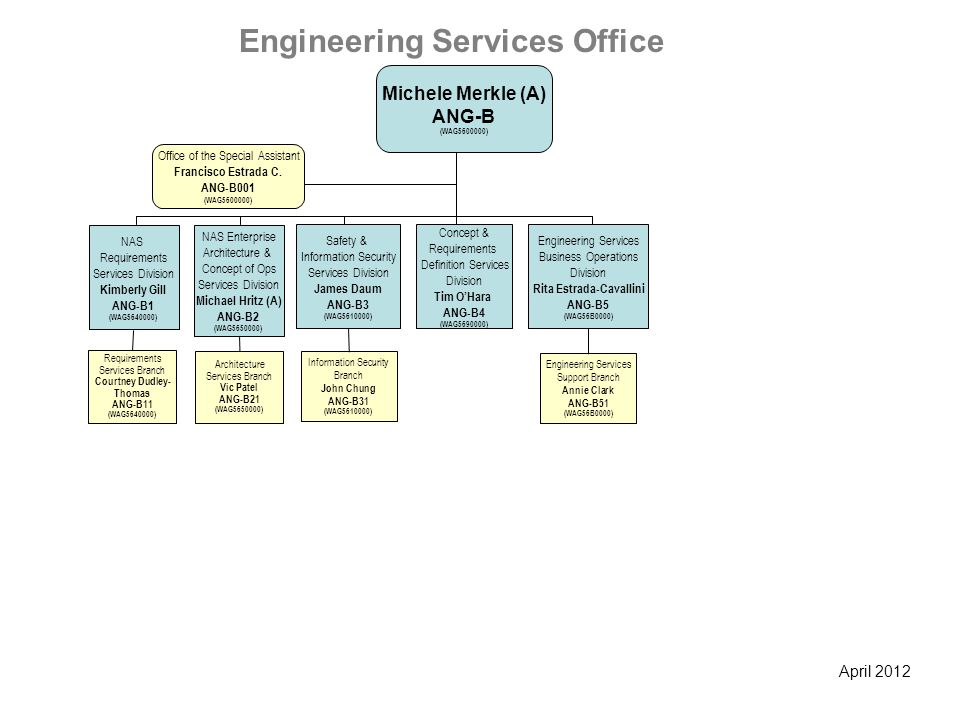 April 2012 Engineering Services Office Michele Merkle (A) ANG-B (WAG5600000) Information Security Branch John Chung ANG-B31 (WAG5610000) Safety & Info