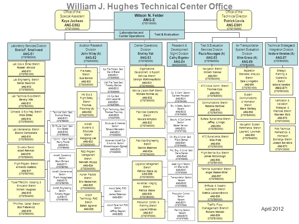 April 2012 Test & Evaluation Wilson N. Felder ANG-E (CTG7100000) Laboratories and Center Operations Op. & Maint. Section Carleen Houston ANG-E331 (CTG