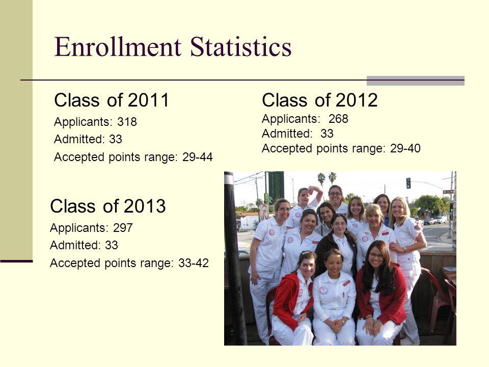 Enrollment Statistics Class of 2011 Applicants: 318 Admitted: 33 Accepted points range: 29-44 Class of 2013 Applicants: 297 Admitted: 33 Accepted points range: 33-42 Class of 2012 Applicants: 268 Admitted: 33 Accepted points range: 29-40