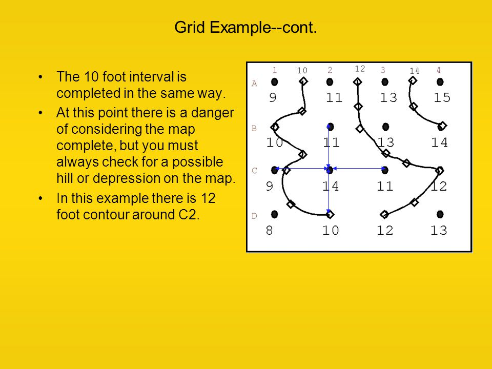 Grid Example--cont. The 10 foot interval is completed in the same way. At this point there is a danger of considering the map complete, but you must a