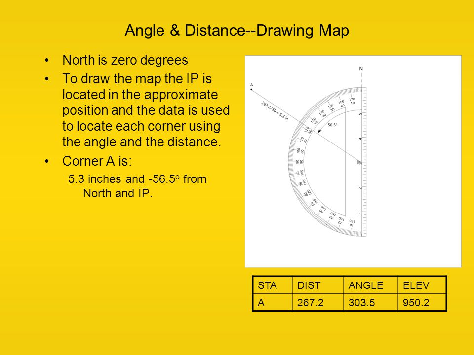 Angle & Distance--Drawing Map North is zero degrees To draw the map the IP is located in the approximate position and the data is used to locate each