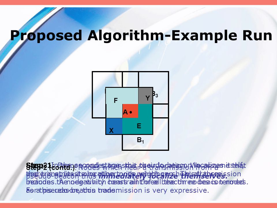 Proposed Algorithm- Terminology Beacons- Know their position apriori.