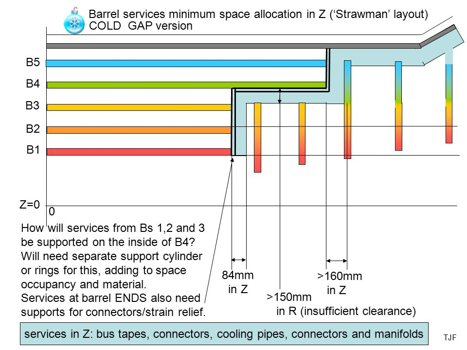 84mm in Z >150mm in R (insufficient clearance) >160mm in Z Barrel services minimum space allocation in Z ('Strawman' layout) Z=0 0 B1 B2 B3 B4 B5 How will services from Bs 1,2 and 3 be supported on the inside of B4.