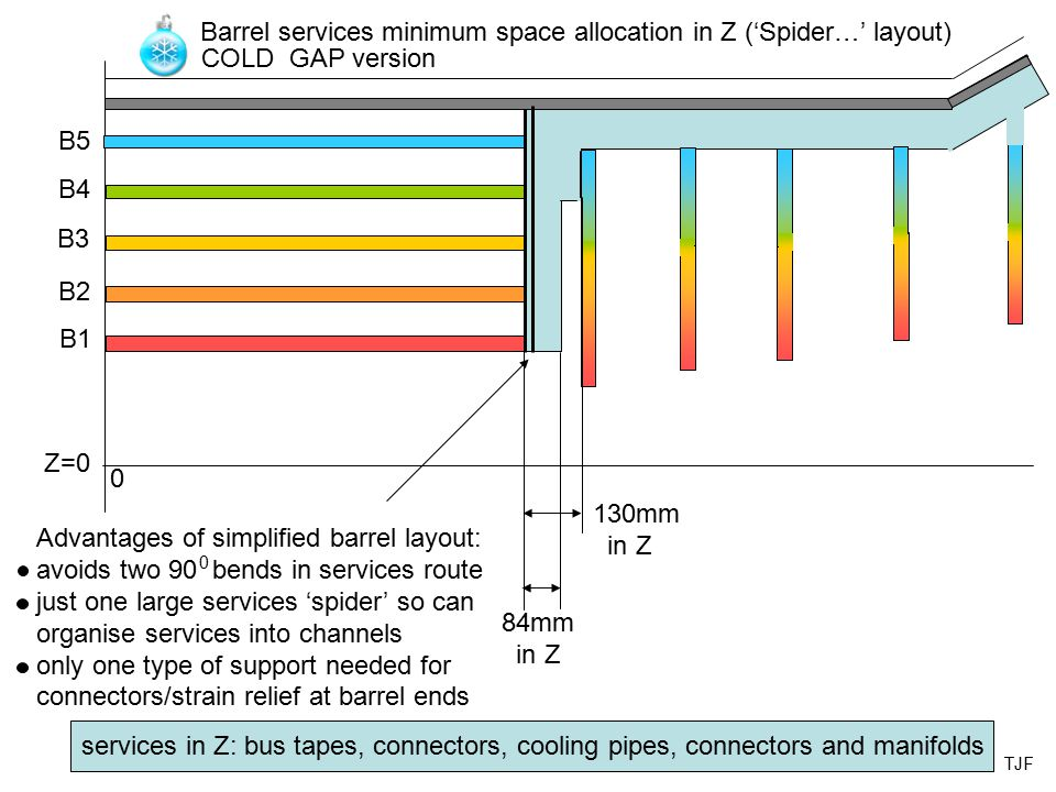 84mm in Z Barrel services minimum space allocation in Z ('Spider…' layout) Z=0 0 B1 B2 B3 B4 B5 COLD GAP version 130mm in Z Advantages of simplified barrel layout: avoids two 90 bends in services route just one large services 'spider' so can organise services into channels only one type of support needed for connectors/strain relief at barrel ends 0 services in Z: bus tapes, connectors, cooling pipes, connectors and manifolds TJF