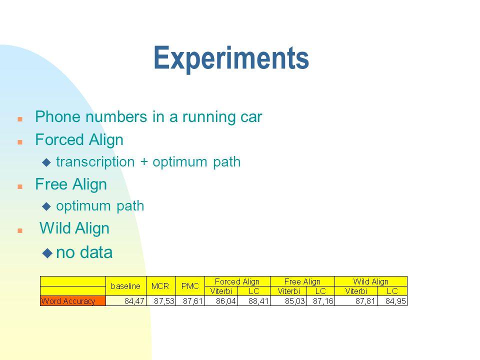 Experiments n Phone numbers in a running car n Forced Align u transcription + optimum path n Free Align u optimum path n Wild Align u no data