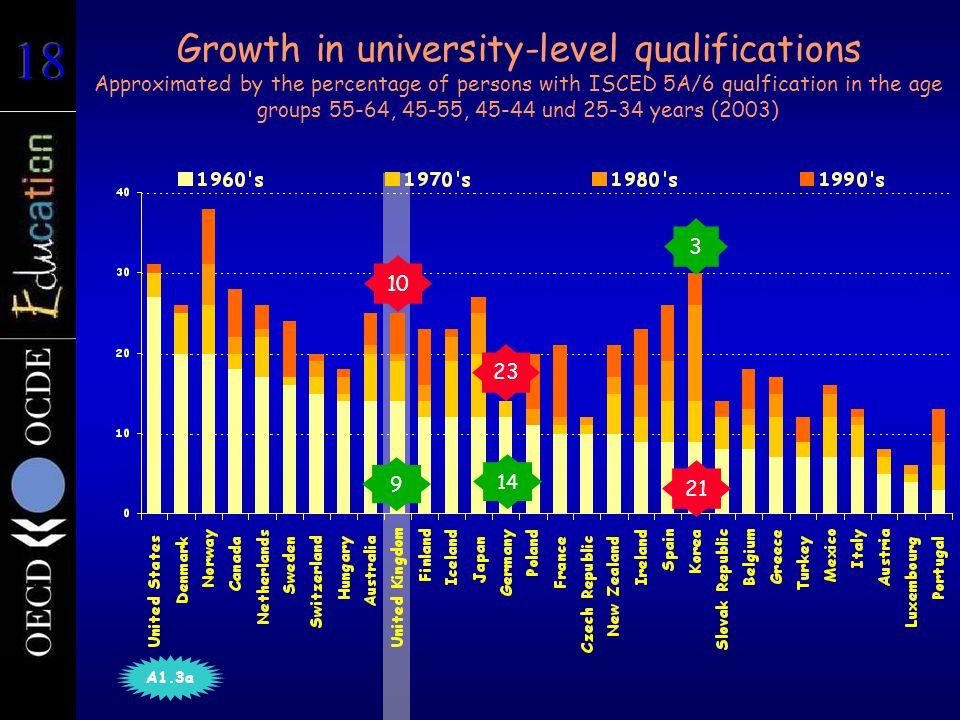 Growth in university-level qualifications Approximated by the percentage of persons with ISCED 5A/6 qualfication in the age groups 55-64, 45-55, 45-44 und 25-34 years (2003) 14 23 3 21 9 10 A1.3a