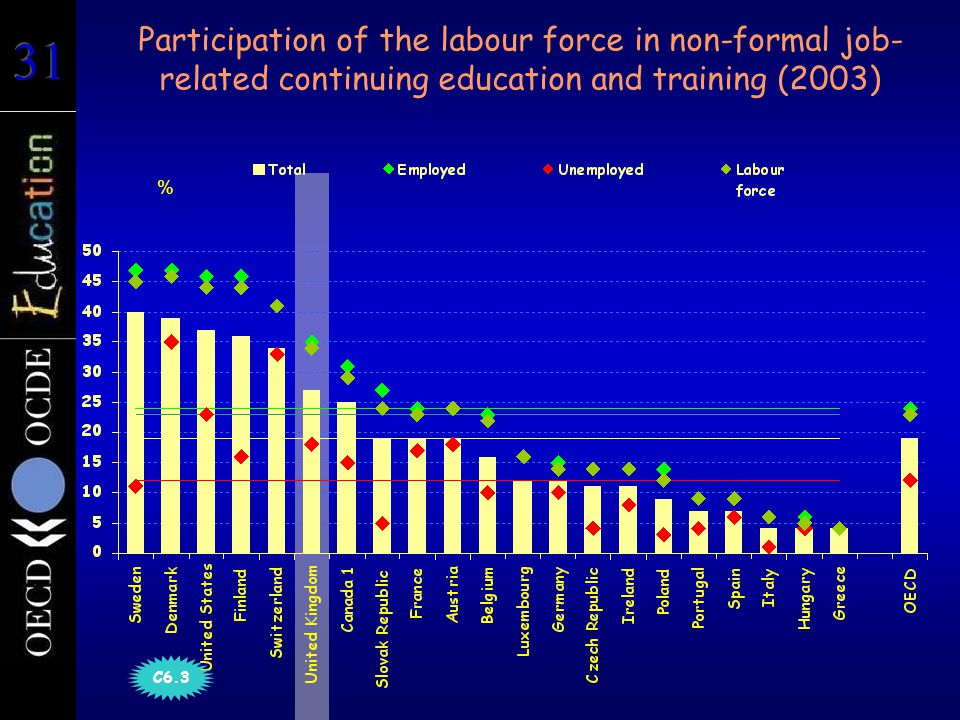 Participation of the labour force in non-formal job- related continuing education and training (2003) % C6.3