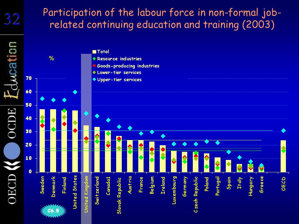 Participation of the labour force in non-formal job- related continuing education and training (2003) % C6.5