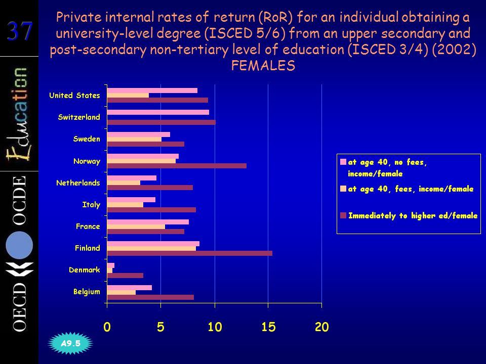 Private internal rates of return (RoR) for an individual obtaining a university-level degree (ISCED 5/6) from an upper secondary and post-secondary non-tertiary level of education (ISCED 3/4) (2002) FEMALES A9.5
