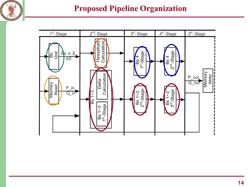 14 Proposed Pipeline Organization