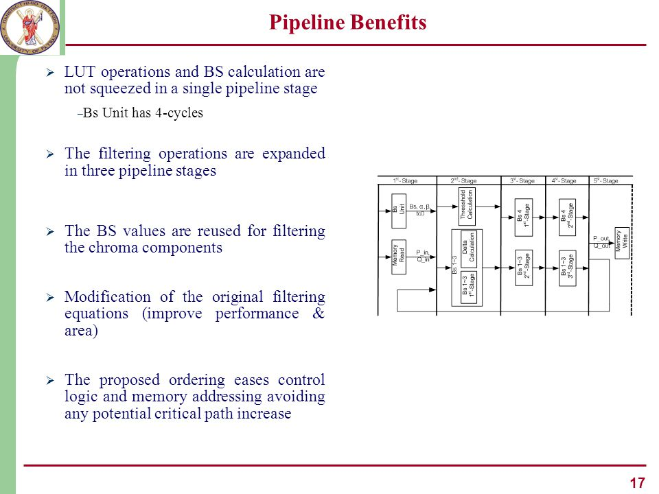 17 Pipeline Benefits  LUT operations and BS calculation are not squeezed in a single pipeline stage – Bs Unit has 4-cycles  The filtering operations are expanded in three pipeline stages  The BS values are reused for filtering the chroma components  Modification of the original filtering equations (improve performance & area)  The proposed ordering eases control logic and memory addressing avoiding any potential critical path increase